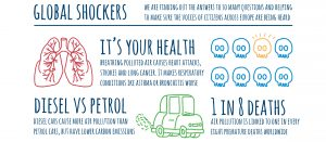Glocal air pollution facts