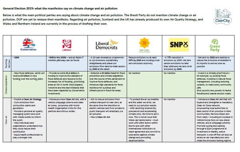 UK Political Parties' Manifestos: climate change and air pollution